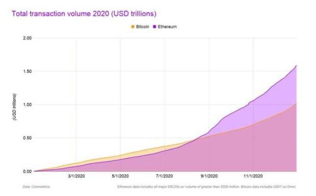 回顾以太坊2020:比比特币更多的连锁交易,以及defi和创造者的经济繁荣和增长