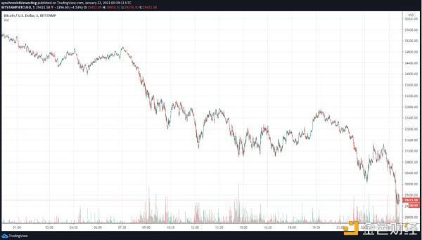 随着比特币价格跌至28750美元,加密货币的市场价值下降了1130美元