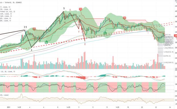 2021年1月23日飞鹰部落比特币市场分析