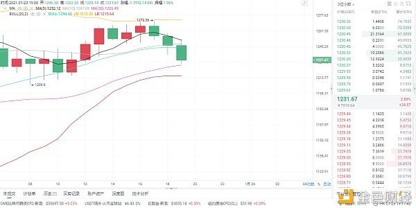 货币圈分析:1月23日晚以太坊市场分析及运营策略