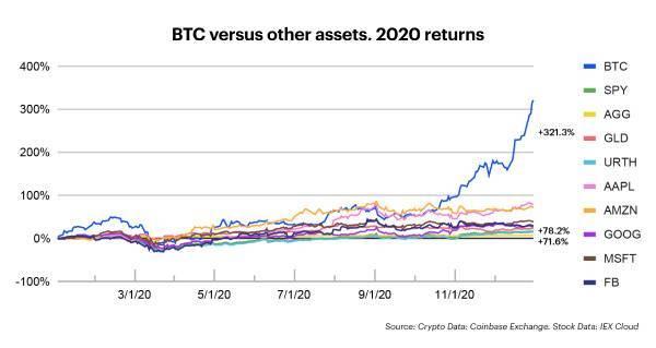 Coinbase 2020年末报告:平台资产已突破900亿美元