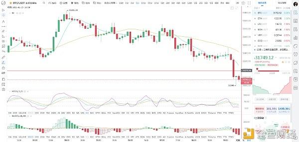 比特币刘先生:1.23晚间BTC市场分析及运营建议