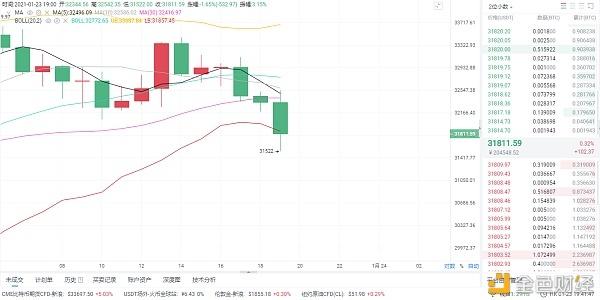 1月23日晚,比特币市场分析与理念分享