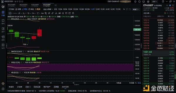 1.24以太坊日市场分析