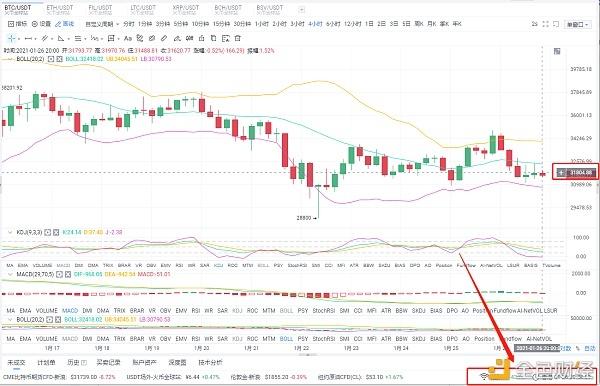 贝格币圈:1/26中午BTC市场分析及运营策略
