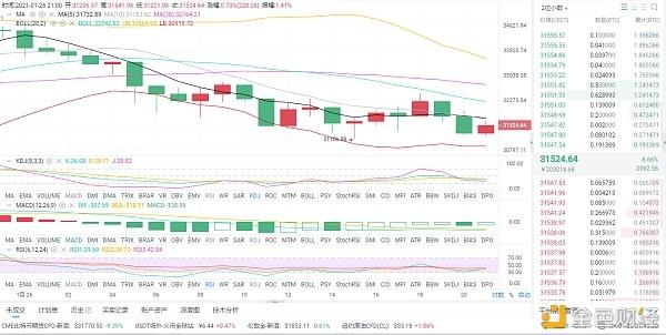 1月26日晚比特币市场分析及运营策略