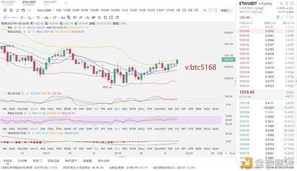 老赵币圈:1月28日晚以太坊市场分析