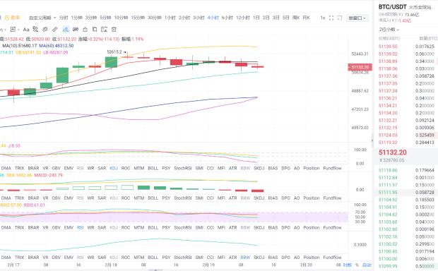 2021年2月19日中午比特币市场分析及运营策略