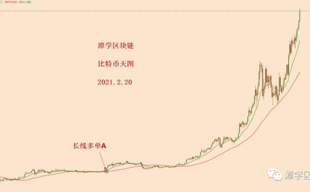 比特币破楔形震荡上轨,回测有效,新的一波上涨!
