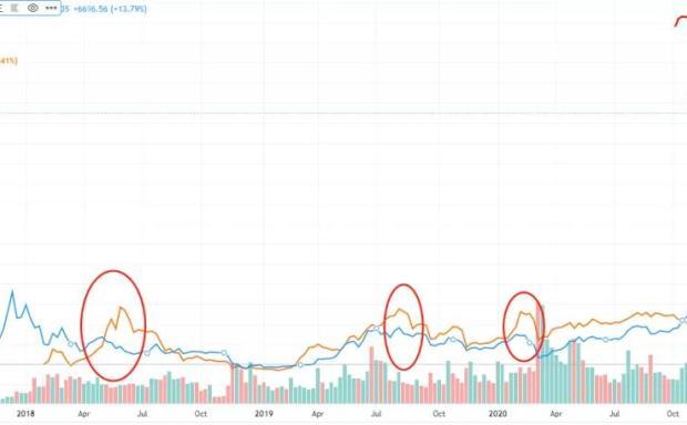交易市场,是情感的反面