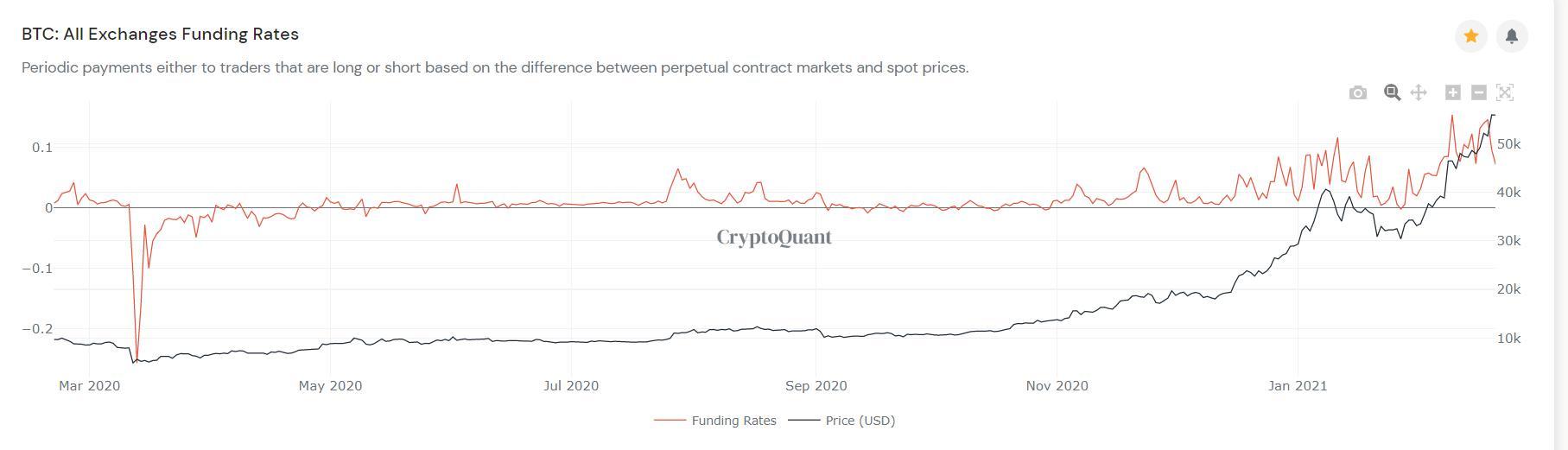 [分析人士展望后市]市场已经做出了小幅调整。如何应对未来市场?插图2 以太坊的走势仍在楔形内运行,导致大头针1800元,考验支撑力。现在关注它是否会打破楔子。如果是这样,可能会有一个大的调整。较低的支持是1750至1820美元。上述压力约为1980美元。  [分析人士展望后市]市场已经做出了小幅调整。如何应对未来市场?插图3  接下来,让我们看看其他数据更改。  矿工钱包比特币的营业额略有增加,需要提高警惕。在过去的几次,它突然大幅增加,然后市场开始下跌。当然,目前还没有迹象。  [分析人士展望后市]市场已经做出了小幅调整。如何应对未来市场?插图4  交易所比特币目前仍处于稳定状态,不会对市场产生较大影响。现在保持稳定对市场是有利的。  [分析人士展望后市]市场已经做出了小幅调整。如何应对未来市场?插图5  coinbase的溢价率仍在0轴附近徘徊。可见,随着这波巨幅调整,溢价率再度拉升,说明外资机构每次下跌都会吸引资金。这对市场来说是个好消息。  [分析人士展望后市]市场已经做出了小幅调整。如何应对未来市场?插图6  通过连续两次调整,比特币的资金利率已经开始回落,这对于比特币的持续上涨是个利好消息。市场继续上涨的可能性较大。我们应该继续保持乐观。  [分析人士展望后市]市场已经做出了小幅调整。如何应对未来市场?插图7  对于售后市场来说,也很简单。如果你有一个位置,你可以继续看长空3-5层的位置。当市场企稳或下跌时,你可以抄底。如果你做空,可以耐心等待市场的短期方向被选定后再操作。判断市场和确定方向取决于BTC和eth能否突破阻力水平,这代表着市场风险的解除。