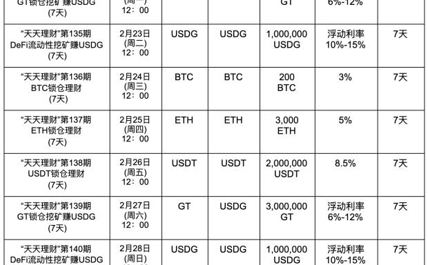 "Gate.io""天天理财"" 第135期 DeFi流动性挖矿赚USDG明日开启,年化最高15%"
