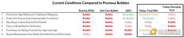 达利欧:判断泡沫的六大标准