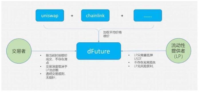 DeFi 衍生品平台 dFuture 测试版体验