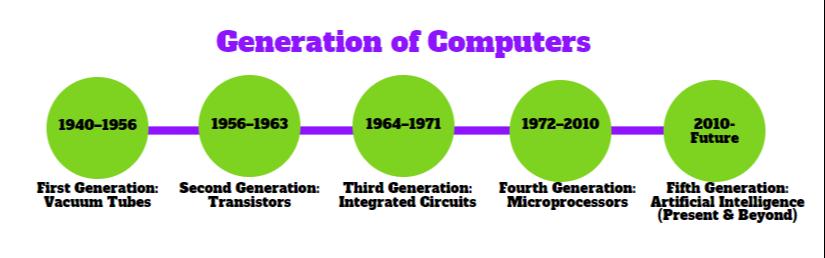 【区块链技术】第五代区块链技术已经来临!