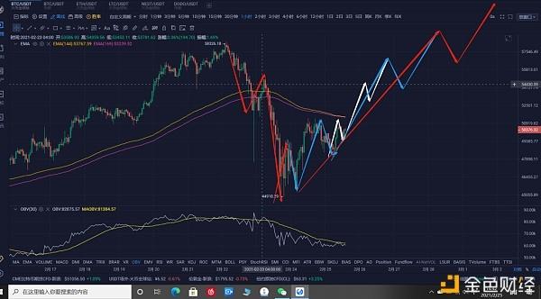 比特币倾向直接掉头破新低  注意风险