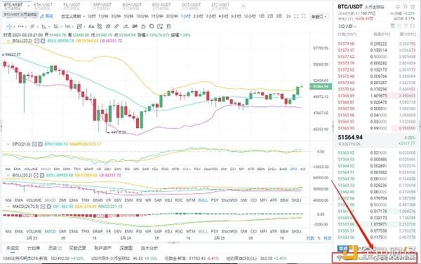 贝格币圈:2月25日晚BTC市场分析及运营策略