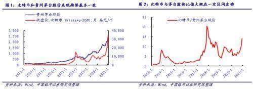 银河证券:比特币和贵州茅台股价面临周期性调整风险,但仍为长期优质资产
