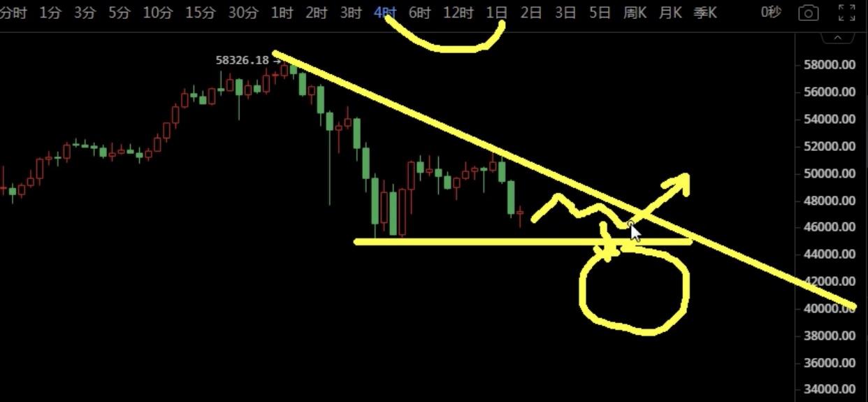 【比特币价格】2021年2月26日BTC市场分析