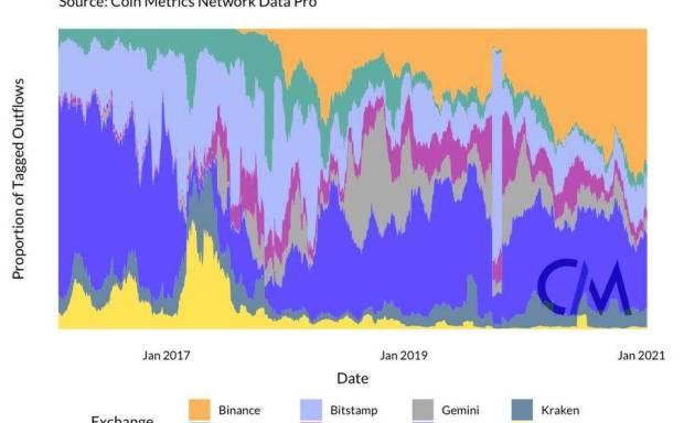 矿商的抛售是比特币下跌的原因吗?从交换流数据分析