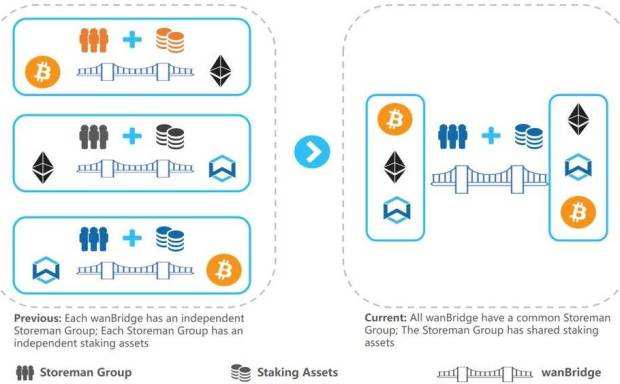 三分钟了解 Wanchain「多链互跨」机制:无需中继、质押金共享