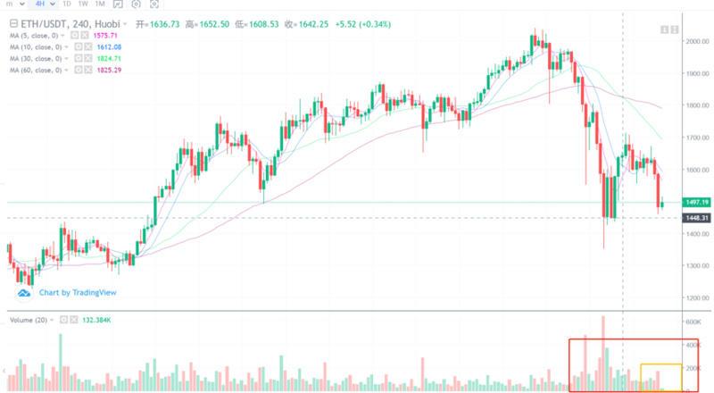 【比特币价格分析】分析师展望未来:受美股大跌影响,加密市场再度走弱