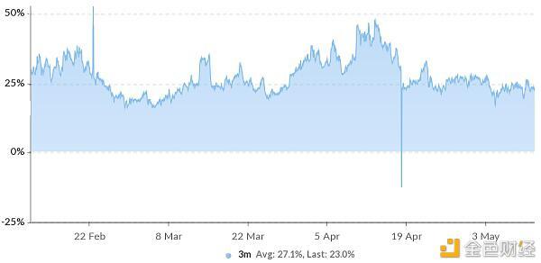 在以太坊达到历史最高价4200美元后 看涨情绪开始消退