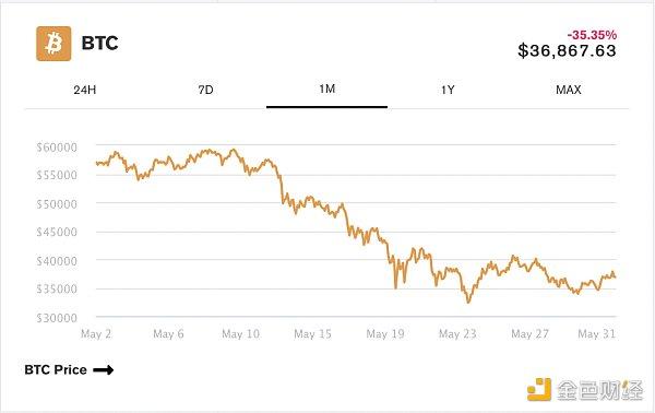 金色观察 | BTC平均交易手续费达到1月以来最低