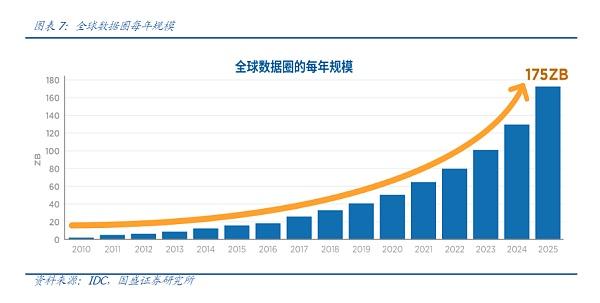 「外盘期货个人代理」生态中为数不多的万亿市场:去中心化存储 (http://www.wanbangwuliu.com/) 新闻 第2张