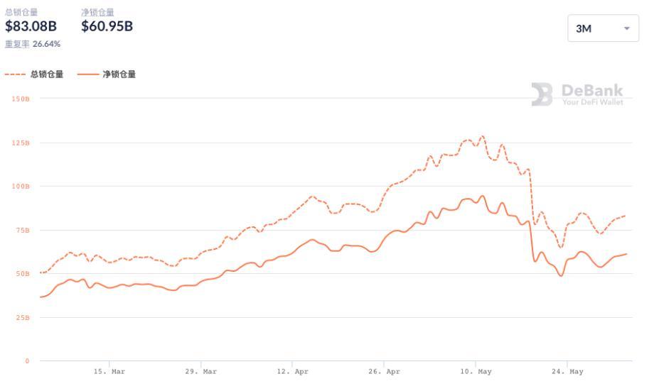 """币世界-震荡中,谁代表了DeFi的""""底线"""""""