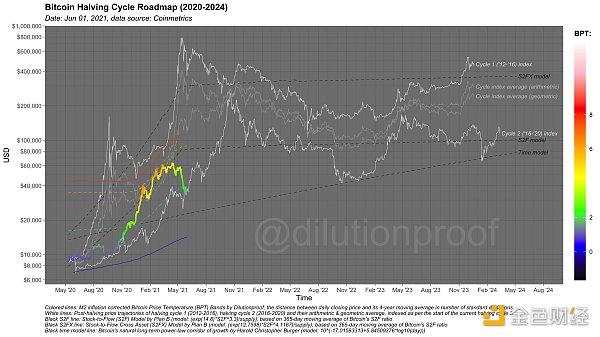 币世界-23个链上数据分析 比特币 本轮周期 结束了吗