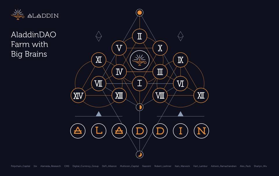 「道指喊单直播间」五分钟读懂 AladdinDAO:如何在智慧的 DAO 上与聪明的 DeFi 高手一同挖矿? (http://www.wanbangwuliu.com/) 比特币交易所 第1张