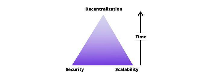 科普 | zkSync 的三重安全性方案