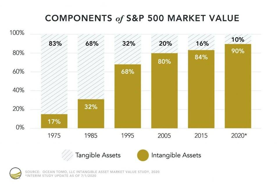 Messari:NFT 如何激活长尾无形资产价值?