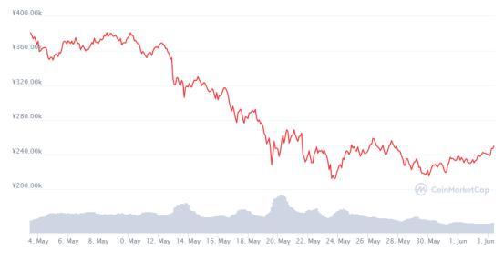 """币世界-"""" 币圈 """"监管高压下,产业区块链异军突起"""