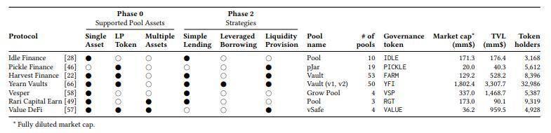 收益聚合器乐高游戏:收益能持续多久?还有何优势和风险?