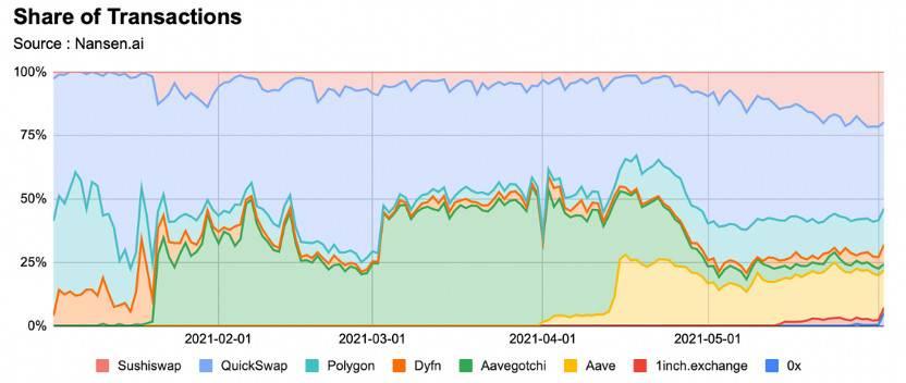 数据说话:网红以太坊扩容方案 Polygon 的链上数据表现究竟行不行?