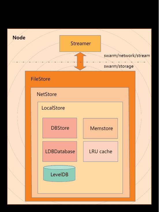 Swarm对以太坊开发者有何用处?