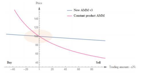 「外盘期货直播室」读懂 MCDEX V3:用集中的 AMM 机制重塑去中心化衍生品 (http://www.wanbangwuliu.com/) 数字货币百科 第1张