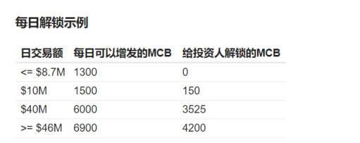 「外盘期货直播室」读懂 MCDEX V3:用集中的 AMM 机制重塑去中心化衍生品 (http://www.wanbangwuliu.com/) 数字货币百科 第3张