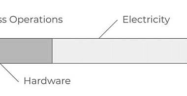 PoW 与 PoS 效率之辩:是消耗资本更好,还是消耗电力更好?