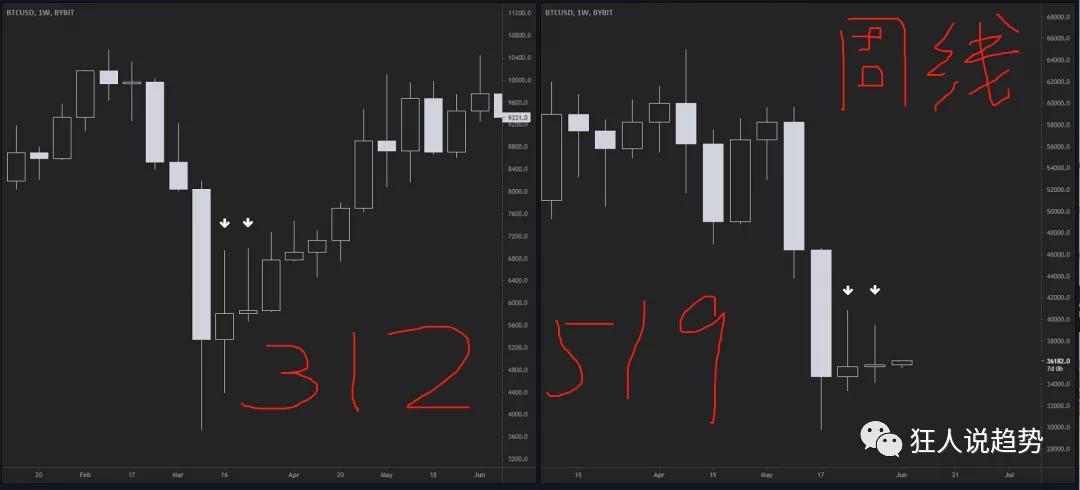 币世界-大涨,也许就在明天~