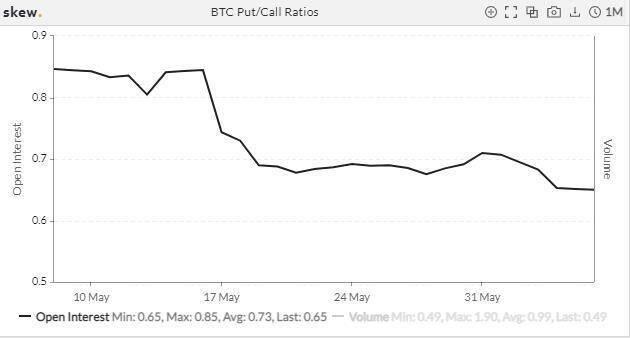 波动率下降 PCR 回落,市场恐慌情绪缓解?