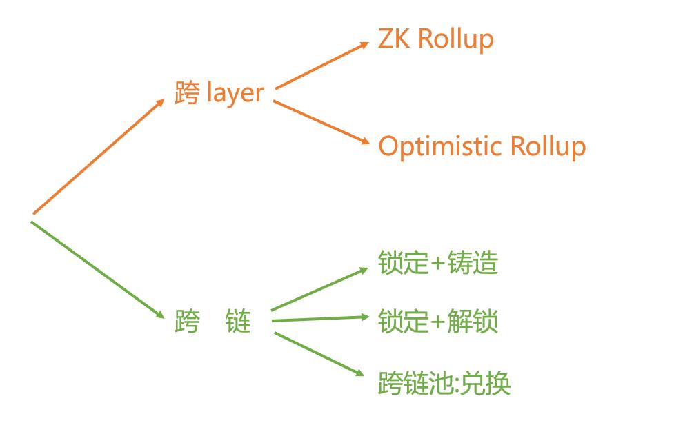 一文理清跨layer与跨链方式