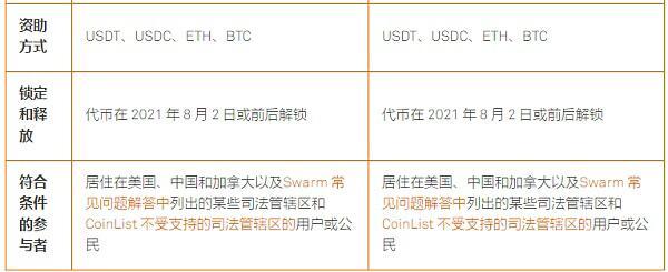 身穿黄马褂 Swarm的BZZ公开售卖到底有多香?