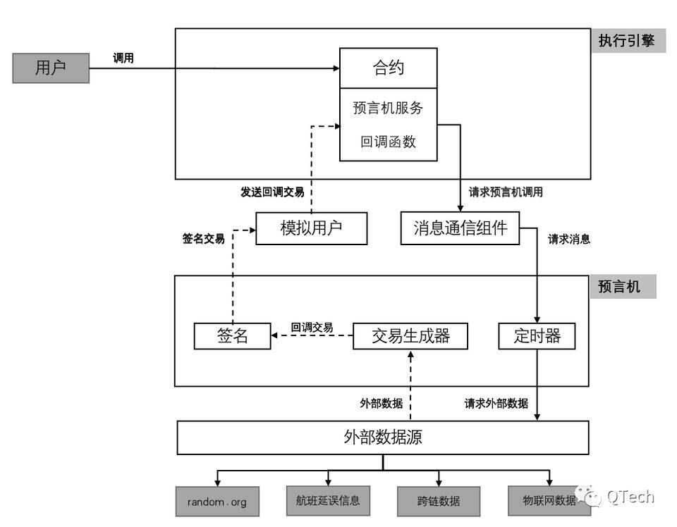 区块链的触角:详解预言机功能架构与技术现状