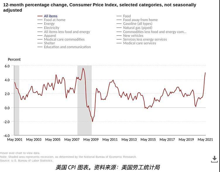 美国通胀率创13年新高,工资降至21世纪最低,比特币大受欢迎