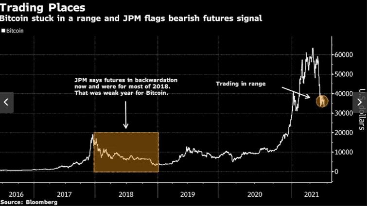 摩根大通:比特币反弹难以维持 期货市场已发出警报