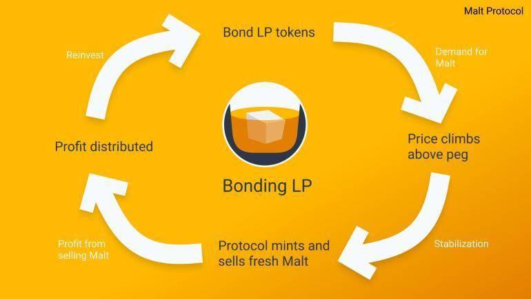 三分钟了解新算法稳定币 Malt 盈利模式