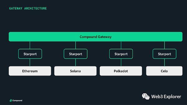 「国际黄金期货」为什么Compound选择使用Substrate进行独立链的开发 (http://www.wanbangwuliu.com/) 比特币交易所 第1张